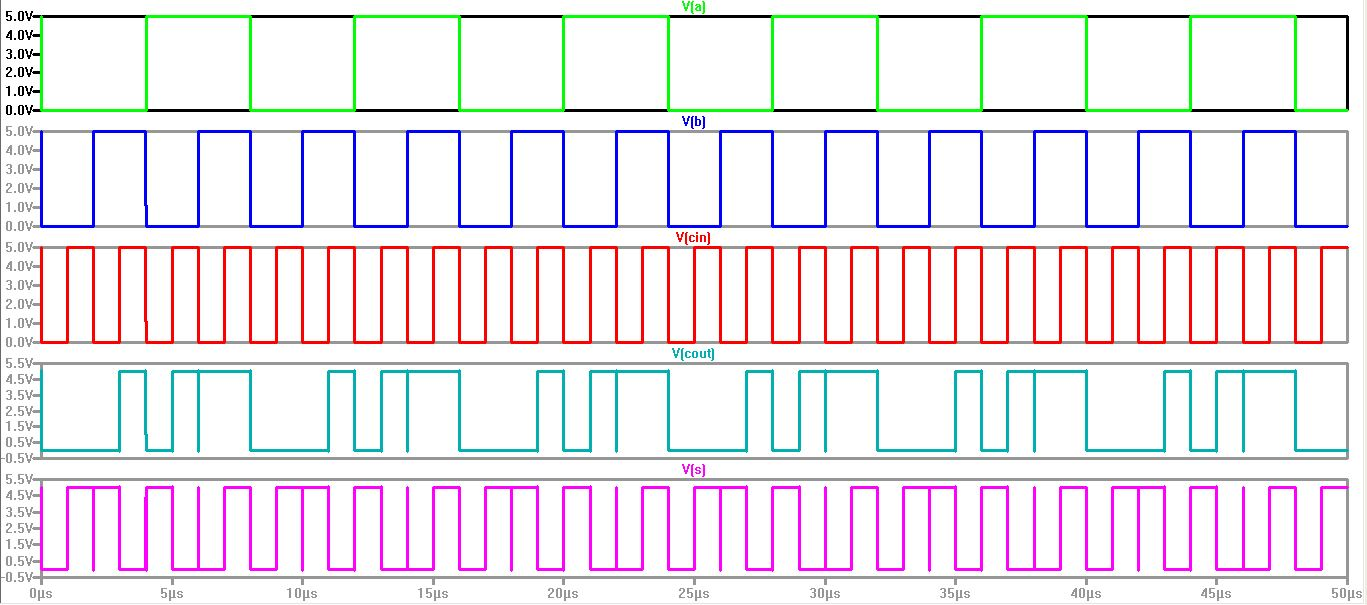 Lab6 Designing Nand Nor And Xor Gates For Use To Design Full Adders 3 Input Gate Logic Diagram Here Are The Ltspice Irsim Simulations Verify Operation Of Adder